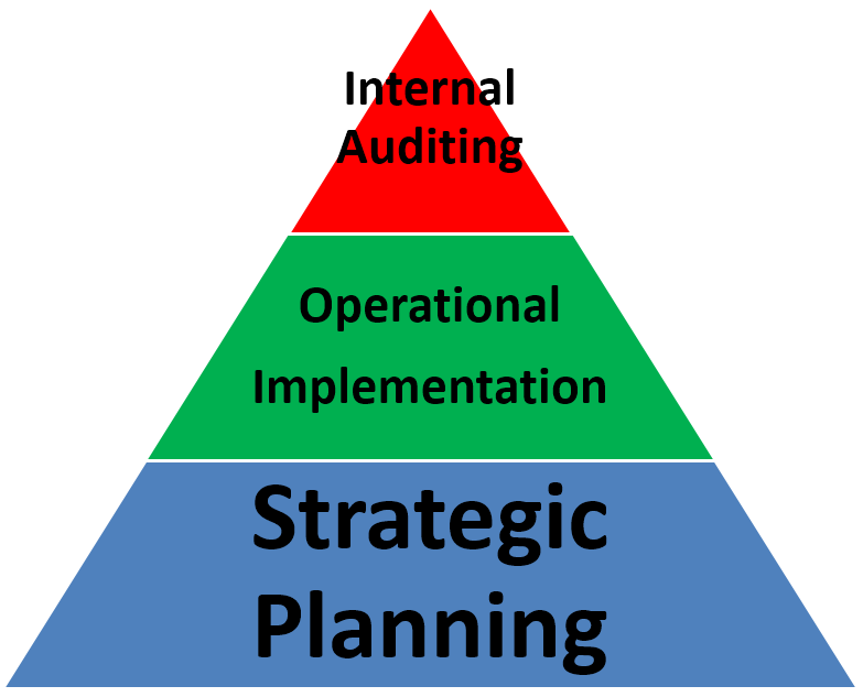 implementationpyramid